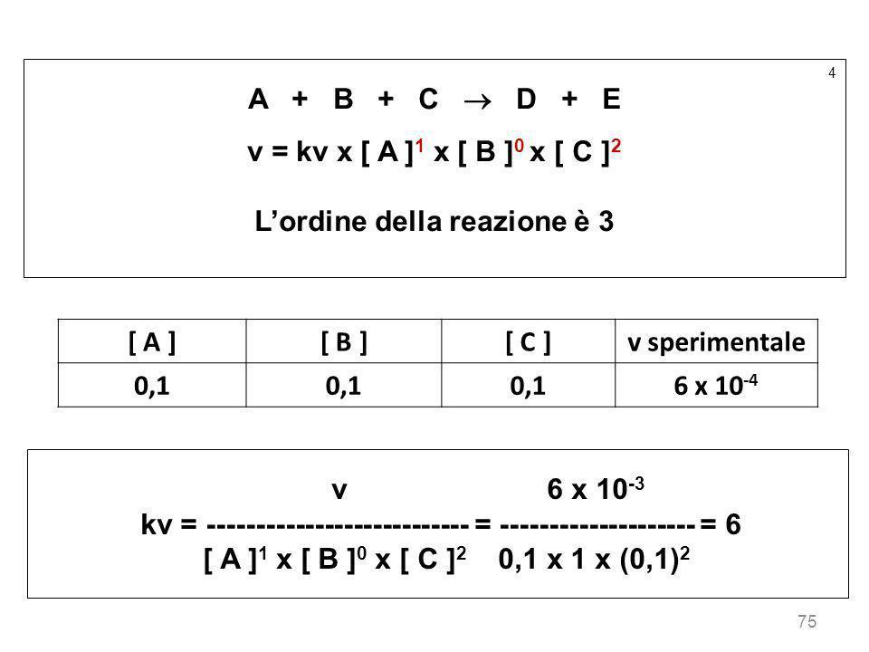 L'ordine della reazione è 3 [ A ] [ B ] [ C ] v sperimentale 0,1